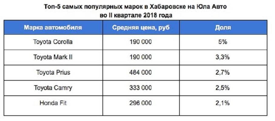 Россия. ДФО   Транспорт. СМИ d966b452b9e31
